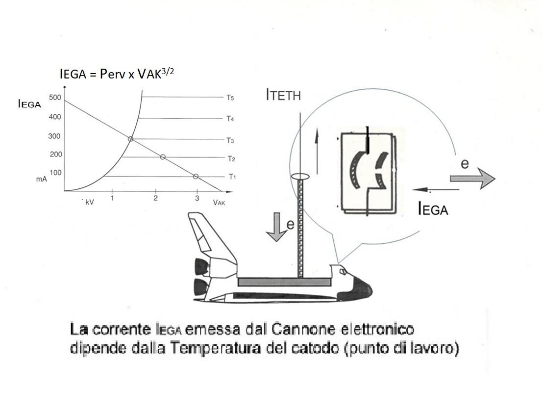 Schema di funzionamento dell'EGA cannone elettronico