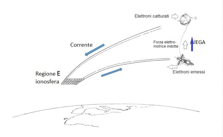 Il circuito elettrodinamico realizzato dalla dinamo spaziale